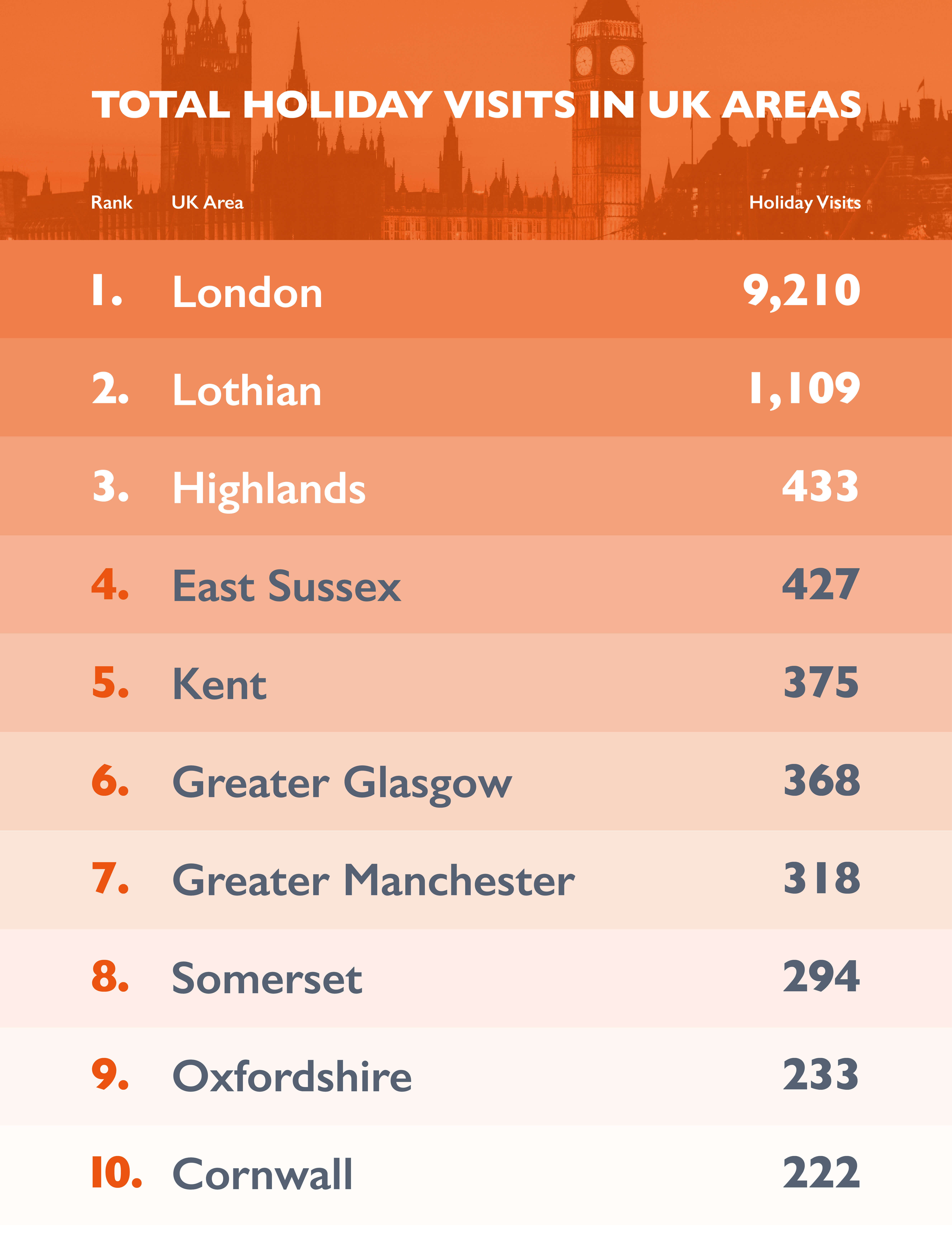UK tourist hot-spots
