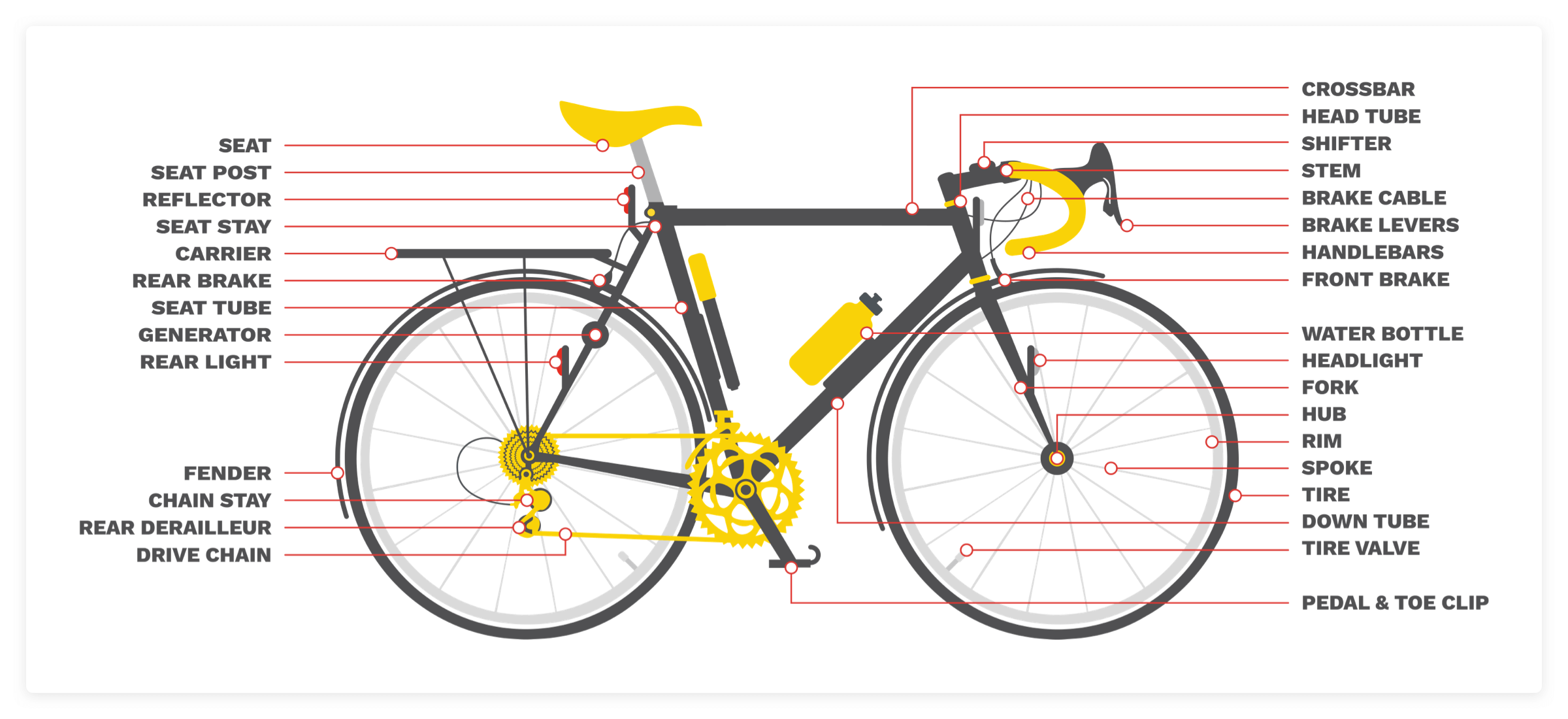 Bike Terminology: Getting to know bike parts