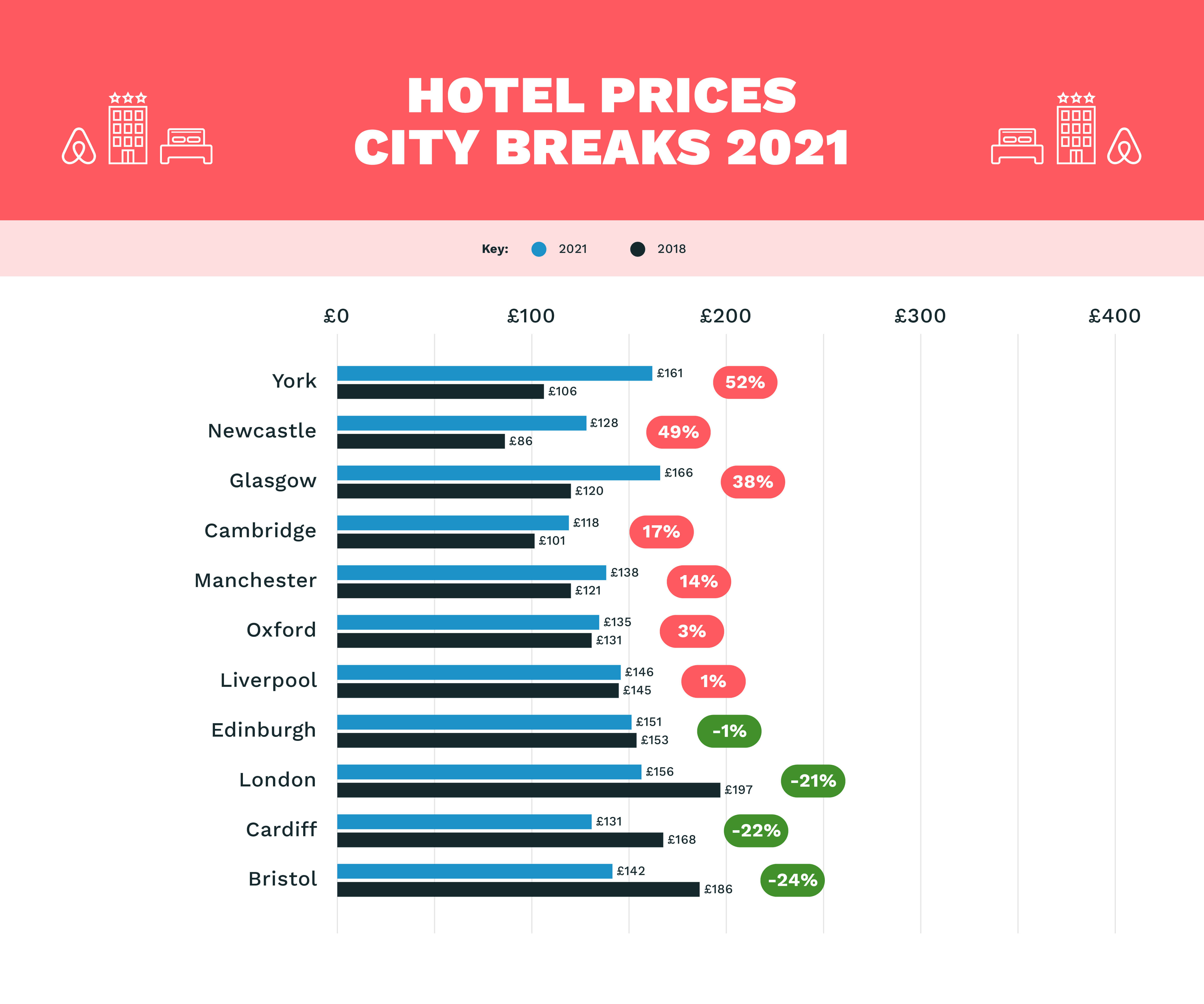 The Cost of a Staycation: Pre-Pandemic VS Now