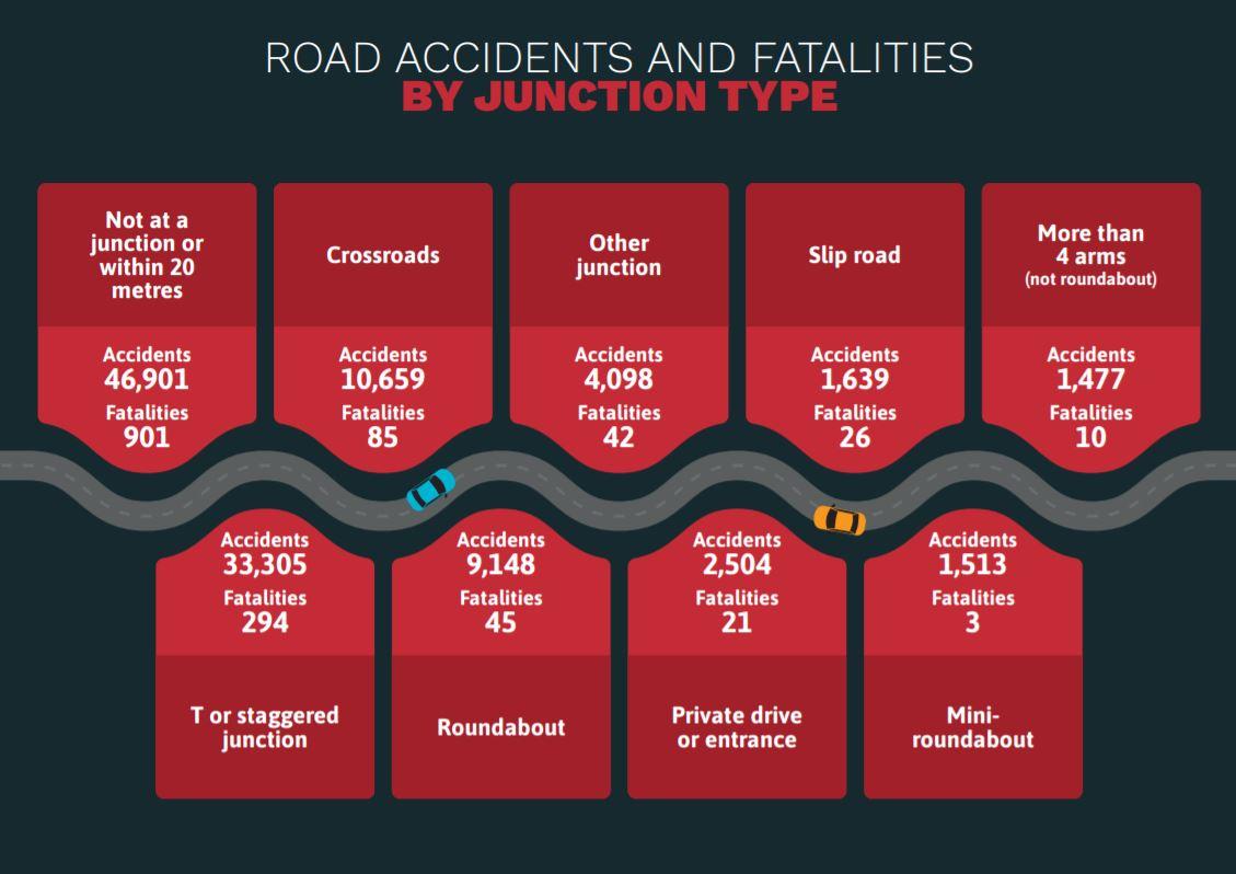 England's Most Dangerous Roads