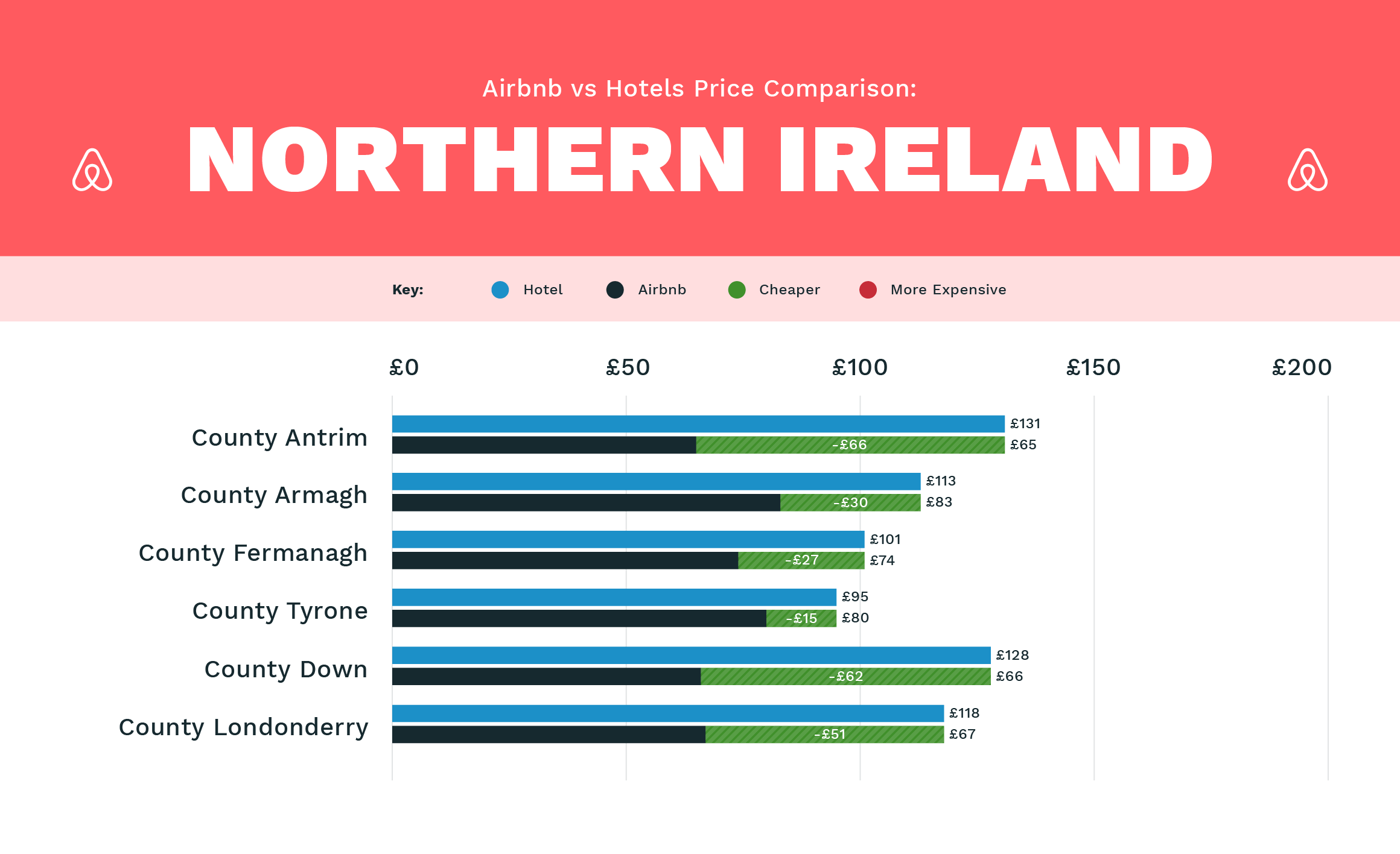 Airbnb VS Hotels: A Price Comparison